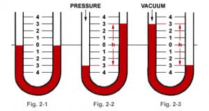 u-tube-flow